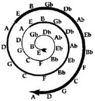 spiral sound